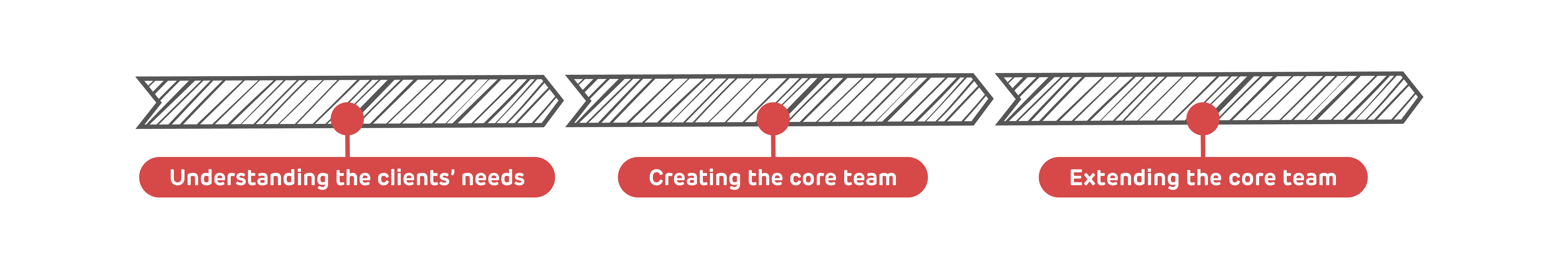 wirtek-dedicated-team-process