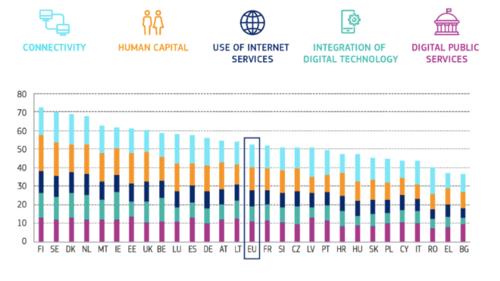 digital-economy-and-society-index-2020