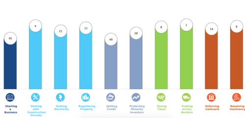 doing-business-report-denmark-values