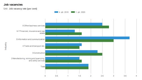 job-vacancies-denmark-statistics