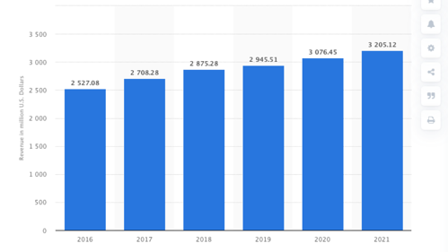 software-industry-revenue-denmark