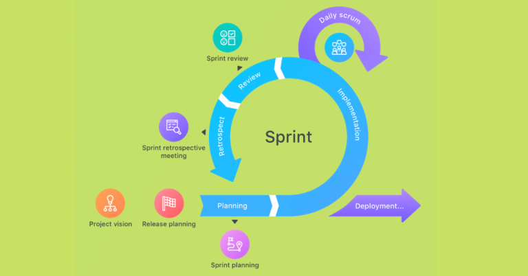 the-cycle-of-scrum-iteration
